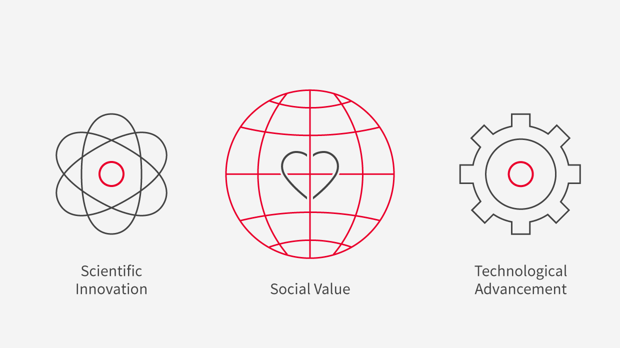 Social value what 2x